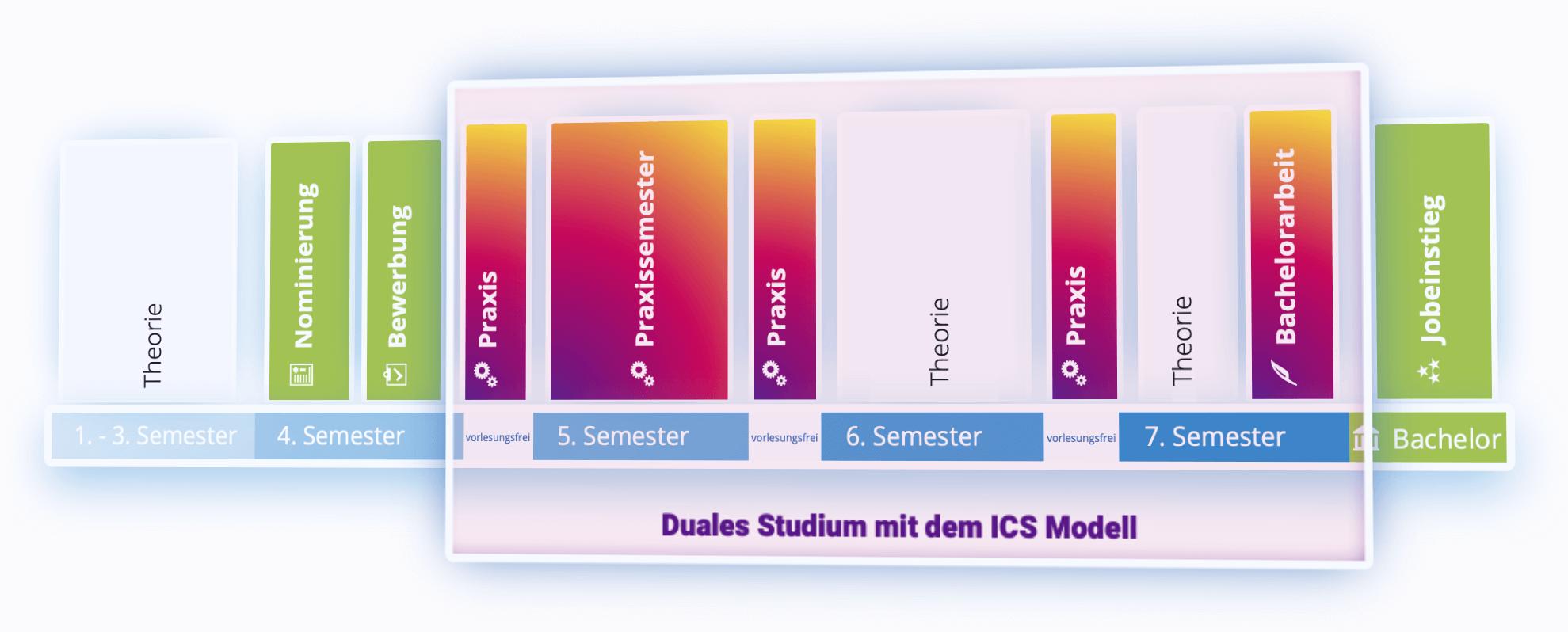 Das ICS-Modell als Grafik